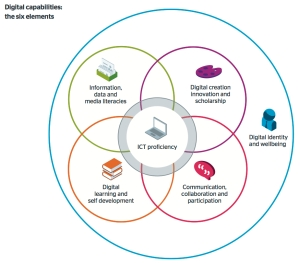Jisc 6-element Digital Capability Model